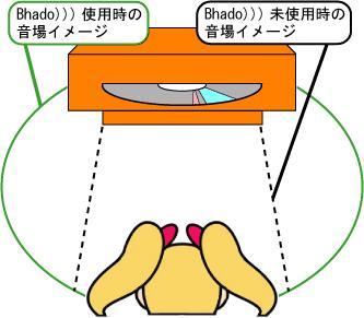 電磁波・静電気防止のBhado、5周年