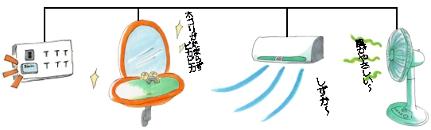 Bhadoで電磁波対策、静電気防止